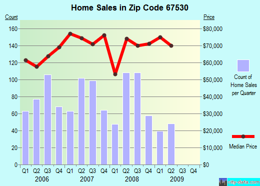 Zip code 67530 (Great Bend, Kansas) real estate house value trends