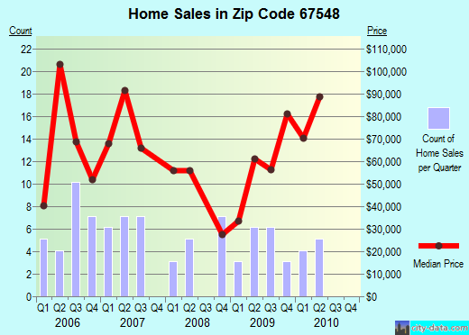 Zip code 67548 (La Crosse, Kansas) real estate house value trends