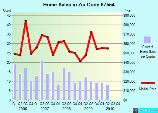 Zip code 67554 (Lyons, Kansas) real estate house value trends