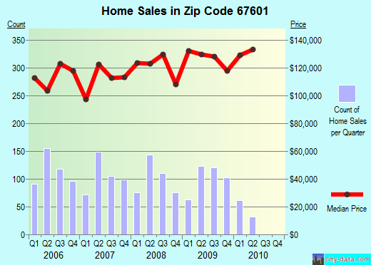Zip code 67601 (Hays, Kansas) real estate house value trends