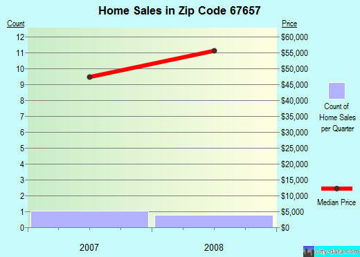 Zip code 67657 (Palco, Kansas) real estate house value trends
