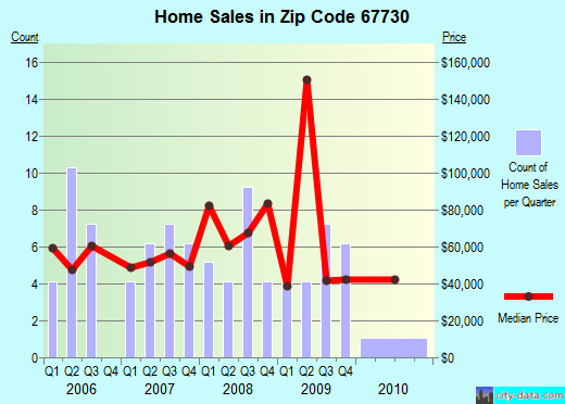 Zip code 67730 (Atwood, Kansas) real estate house value trends