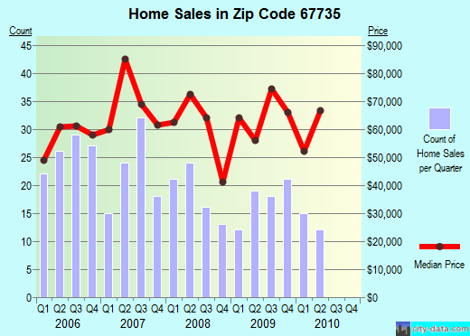 Zip code 67735 (Goodland, Kansas) real estate house value trends
