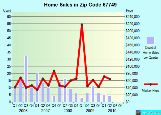 Zip code 67749 (Oberlin, Kansas) real estate house value trends