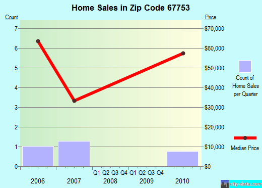 Zip code 67753 (Rexford, Kansas) real estate house value trends