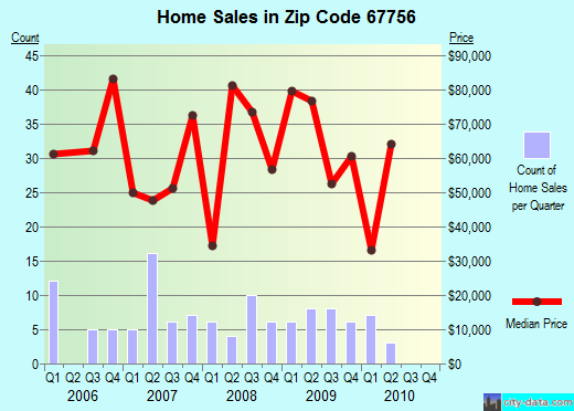 Zip code 67756 (St. Francis, Kansas) real estate house value trends