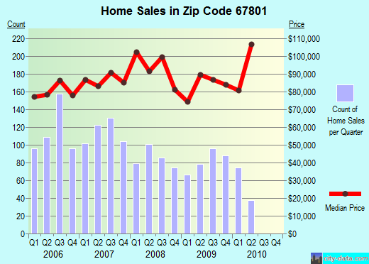 Zip code 67801 (Dodge City, Kansas) real estate house value trends