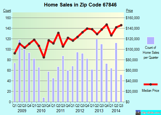 Zip code 67846 (Garden City, Kansas) real estate house value trends