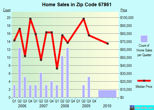 Zip code 67861 (Leoti, Kansas) real estate house value trends