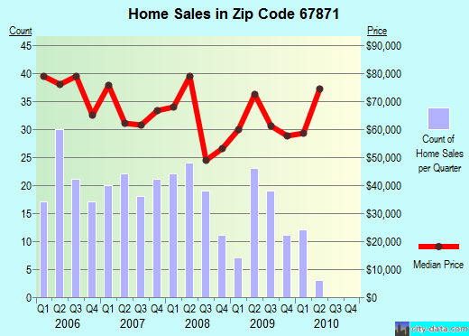 Zip code 67871 (Scott City, Kansas) real estate house value trends