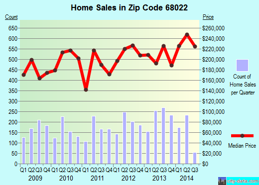 Zip code 68022 (Omaha, Nebraska) real estate house value trends