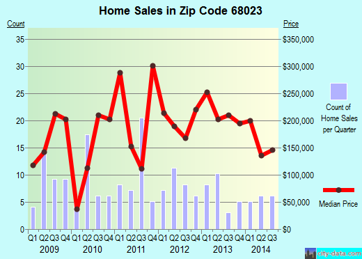 Zip code 68023 (FORT CALHOUN, Nebraska) real estate house value trends
