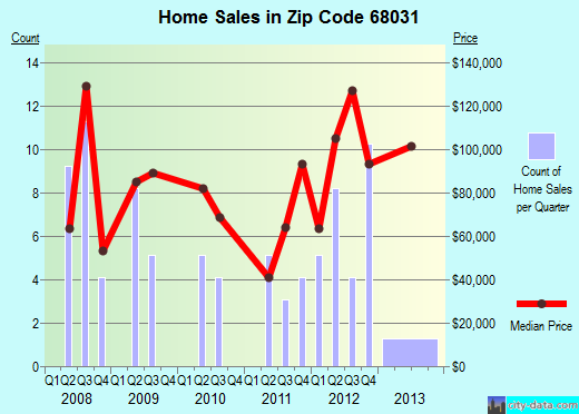 Zip code 68031 (Hooper, Nebraska) real estate house value trends