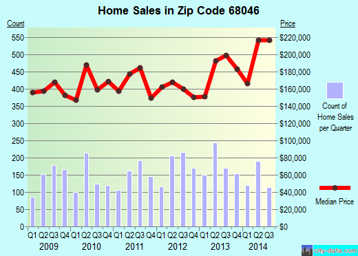 Zip code 68046 (Papillion, Nebraska) real estate house value trends