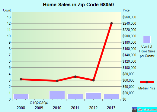 Zip code 68050 (Prague, Nebraska) real estate house value trends