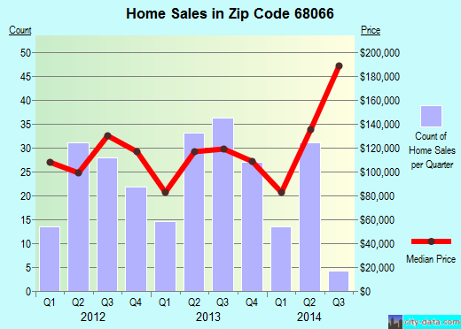 Zip code 68066 (Wahoo, Nebraska) real estate house value trends
