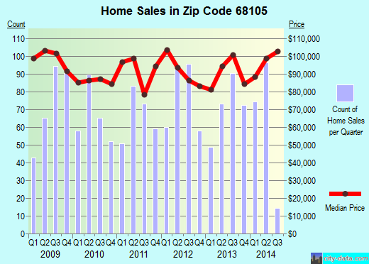 Zip code 68105 (Omaha, Nebraska) real estate house value trends