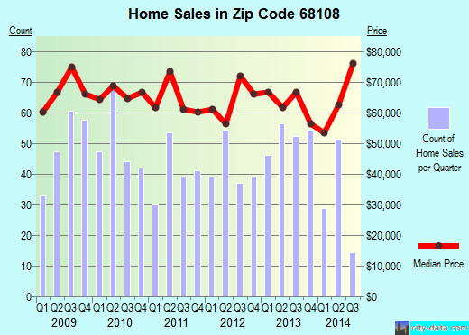 Zip code 68108 (Omaha, Nebraska) real estate house value trends