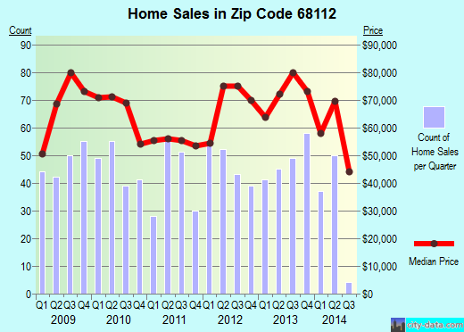 Zip code 68112 (Omaha, Nebraska) real estate house value trends