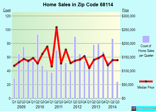 Zip code 68114 (Omaha, Nebraska) real estate house value trends