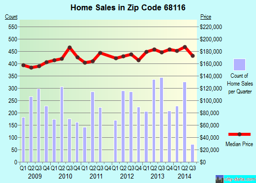 Zip code 68116 (Omaha, Nebraska) real estate house value trends