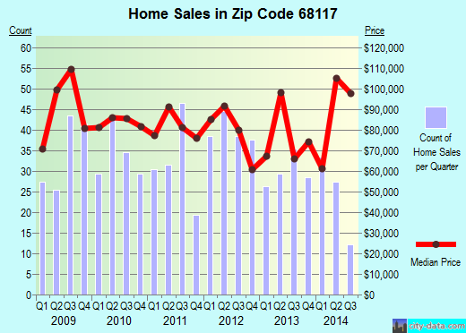 Zip code 68117 (Omaha, Nebraska) real estate house value trends