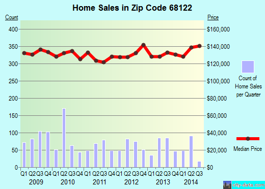 Zip code 68122 (OMAHA, Nebraska) real estate house value trends