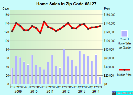 Zip code 68127 (Omaha, Nebraska) real estate house value trends