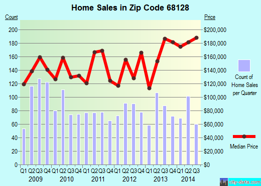 Zip code 68128 (La Vista, Nebraska) real estate house value trends