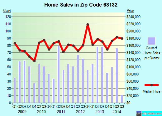 Zip code 68132 (Omaha, Nebraska) real estate house value trends