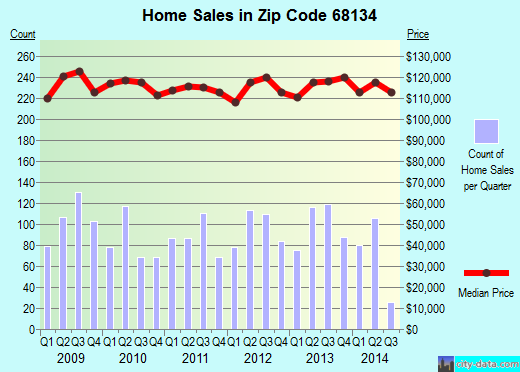 Zip code 68134 (Omaha, Nebraska) real estate house value trends