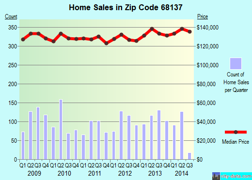Zip code 68137 (Omaha, Nebraska) real estate house value trends