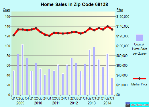Zip code 68138 (Chalco, Nebraska) real estate house value trends