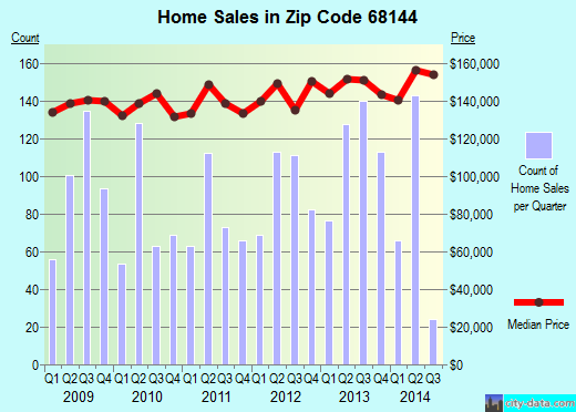 Zip code 68144 (Omaha, Nebraska) real estate house value trends