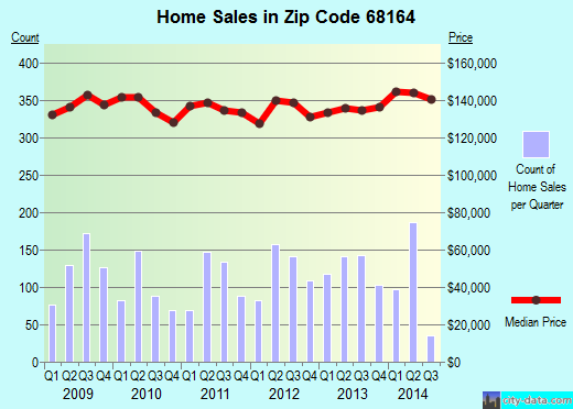 Zip code 68164 (Omaha, Nebraska) real estate house value trends