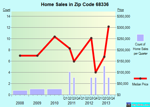 Zip code 68336 (Davey, NE) real estate house value trends