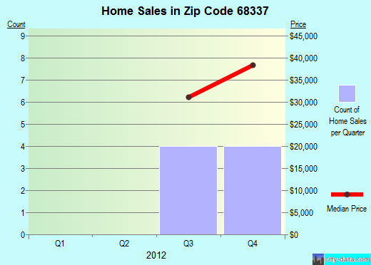 Zip code 68337 (Dawson, Nebraska) real estate house value trends