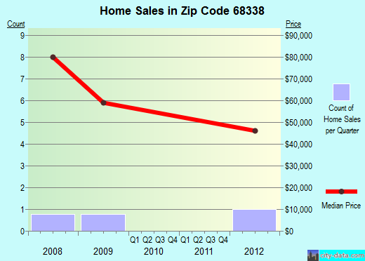 Zip code 68338 (Daykin, Nebraska) real estate house value trends