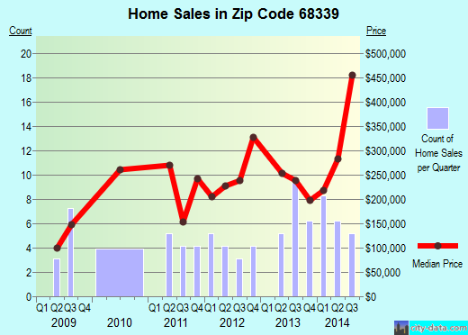 Zip code 68339 (Denton, Nebraska) real estate house value trends