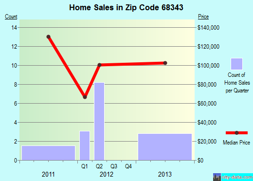 Zip code 68343 (Dorchester, Nebraska) real estate house value trends