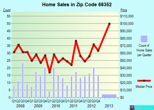 Zip code 68352 (Fairbury, Nebraska) real estate house value trends