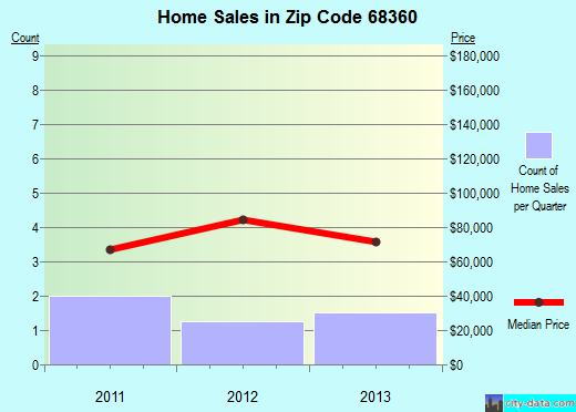 Zip code 68360 (GARLAND, Nebraska) real estate house value trends