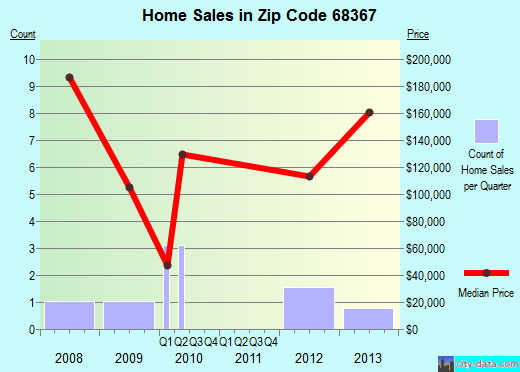 Zip code 68367 (Gresham, Nebraska) real estate house value trends