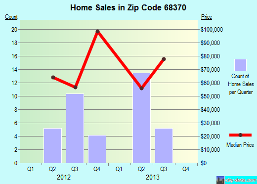 Zip code 68370 (Hebron, Nebraska) real estate house value trends