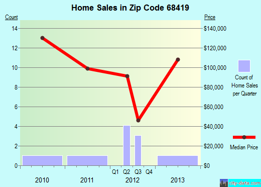 Zip code 68419 (Panama, NE) real estate house value trends