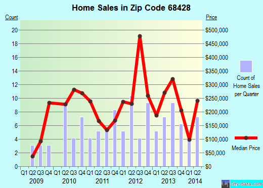 Zip code 68428 (Raymond, NE) real estate house value trends
