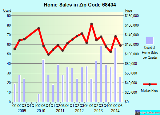 Zip code 68434 (Seward, Nebraska) real estate house value trends