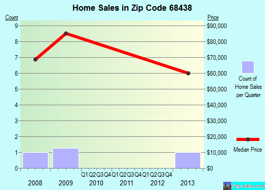 Zip code 68438 (Sprague, NE) real estate house value trends
