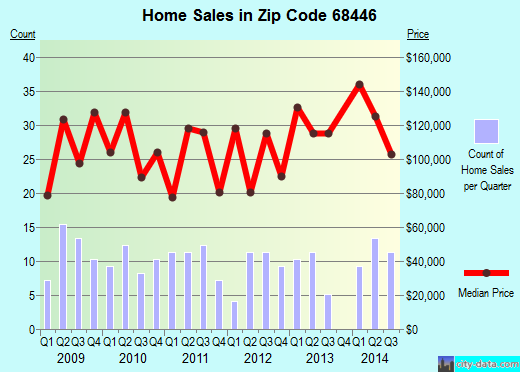 Zip code 68446 (Syracuse, Nebraska) real estate house value trends