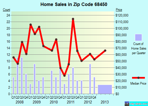Zip code 68450 (Tecumseh, Nebraska) real estate house value trends